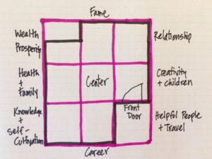 Phenomenal Feng Shui Bagua Series 3 How To Place The Bagua The Feng Download Free Architecture Designs Scobabritishbridgeorg